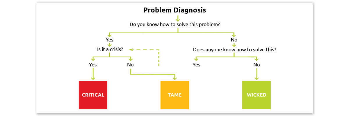 WICKED PROBLEMS: HOW TO RECOGNISE AND APPROACH THEM