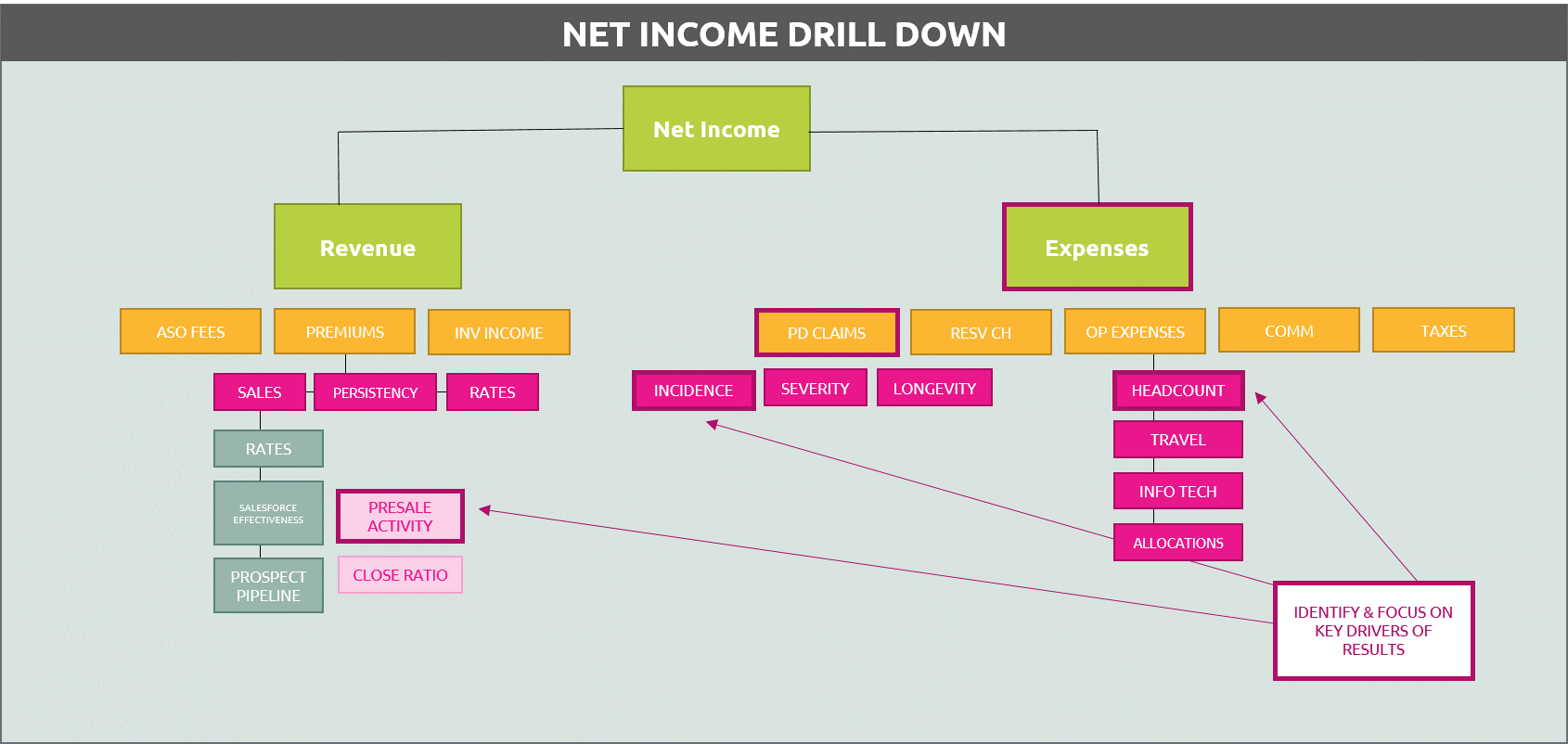 net-income-drill-dwon