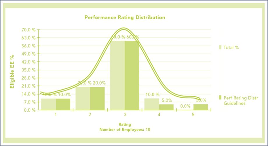 performance-rating-distribution