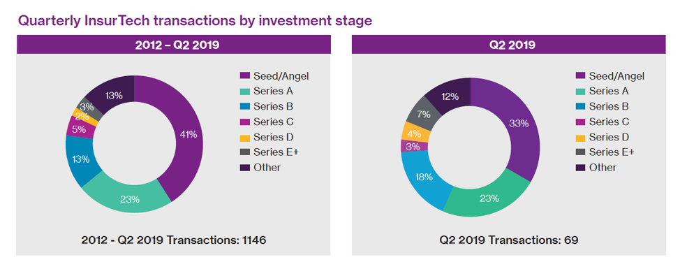 Willis Towers Watson/CB Insights Q2 Quarterly Insurtech Briefing